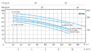 Twin Impeller Centrifugal Pump - Performance Curve