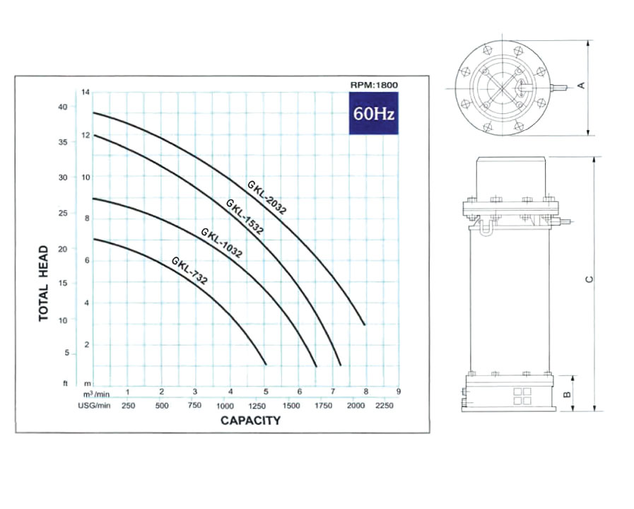 GPT Axial Flow Drainage Pump Model: GKL - Total Head